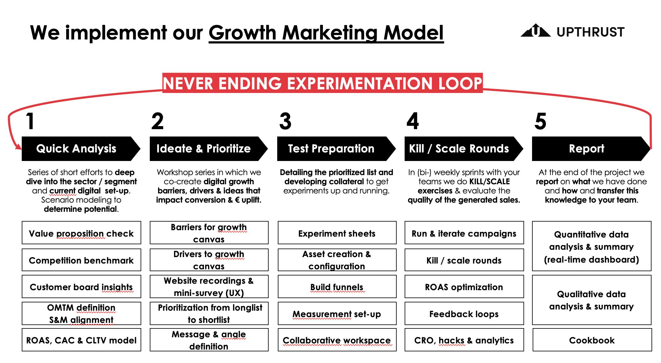 Growth Marketing Model